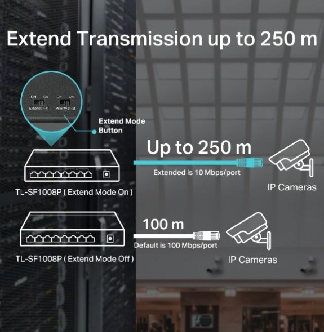 TP-Link 8 Port Ethernet
